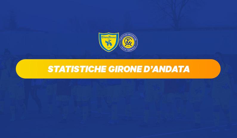 Serie B: i numeri del girone di andata delle gialloblù